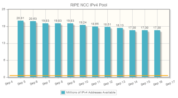 Диаграмма RIPE NCC IPv4 Pool